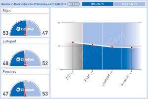 TimoCom: Podíl nákladů neustále roste