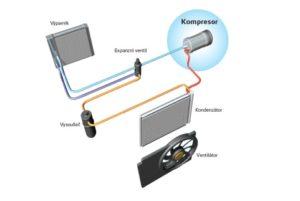 Identifikace a řešení poruch kompresorů