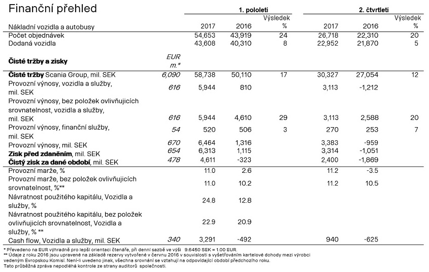Tabulka výkazu zisku a ztrát Scania