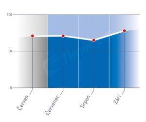 Nadprůměrně vysoký počet přeprav ve 3. čtvrtletí