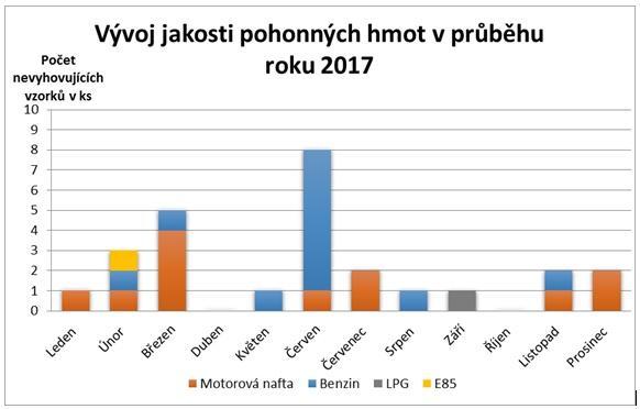 Vývoj jakosti pohonných hmot v průběhu roku 2017