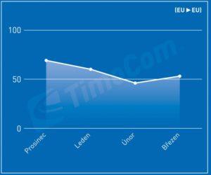 Poptávka po nákladních vozidlech v Evropě poprvé překročila dostupné kapacity