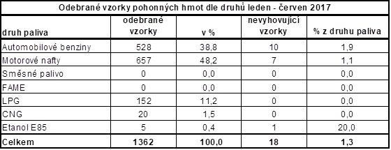 Odebrané vzorky PHM 1. pololetí 2017
