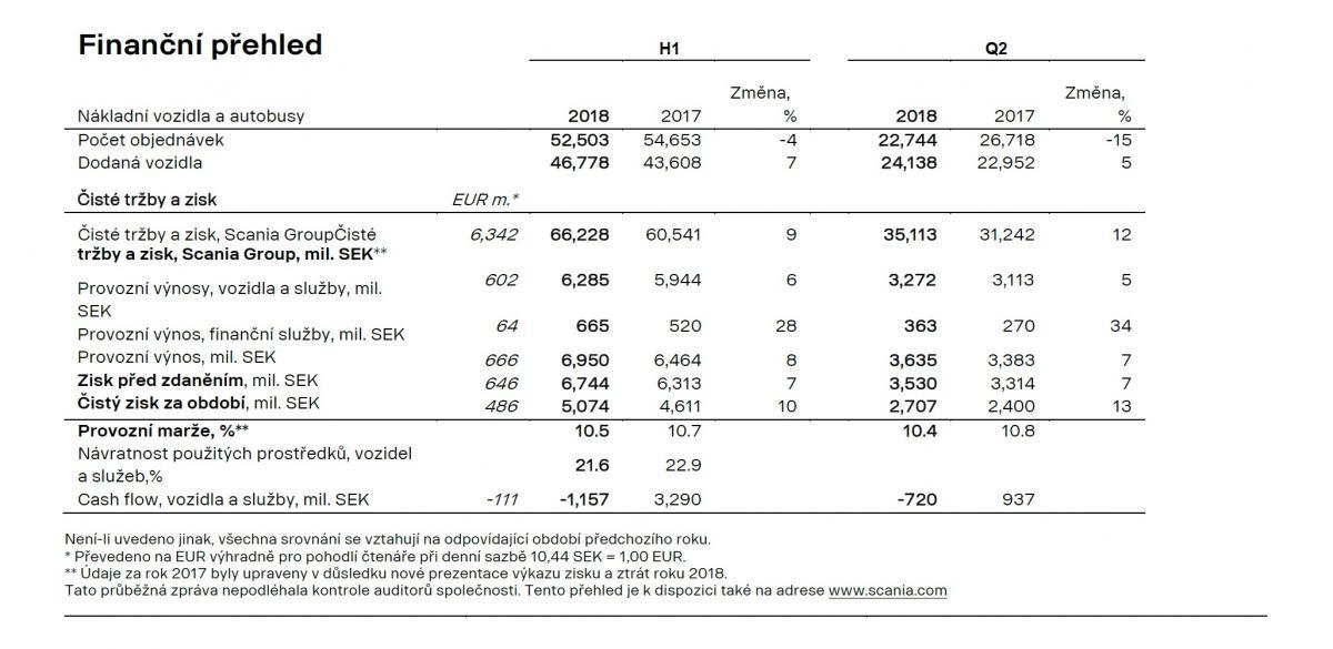 Finanční přehled společnosti SCANIA za první pololetí 2018