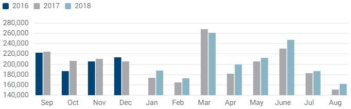 Nové registrace užitkových vozidel v EU; Zdroj: ACEA