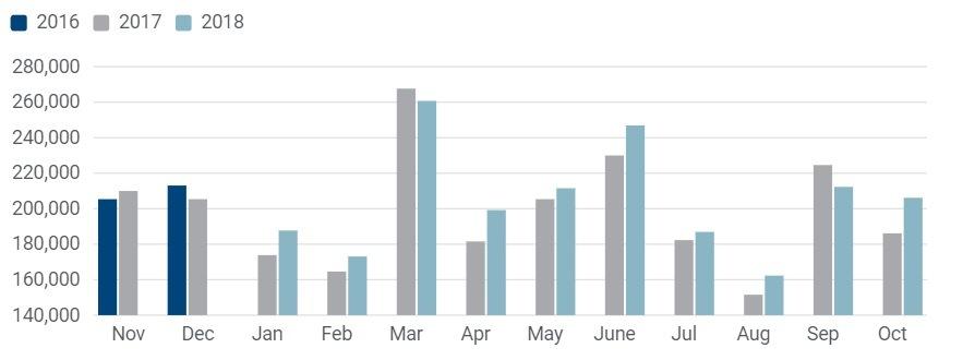 Statistika registrace užitkových vozidel za říjen 2018