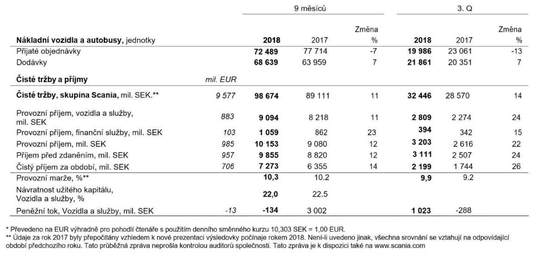 Hospodaření Scania období leden až září 2018