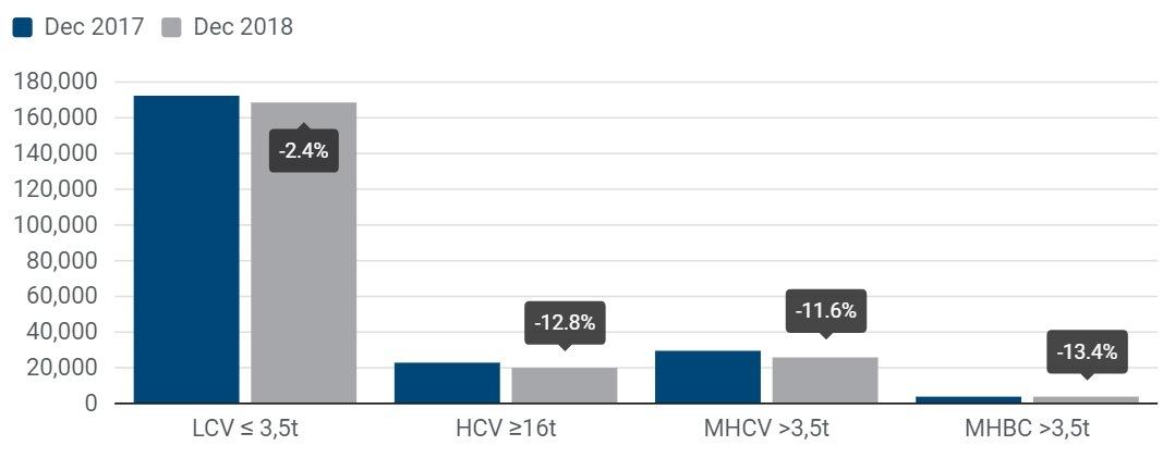 Statistika ACEA - registrace užitkových vozidel prosinec 2018