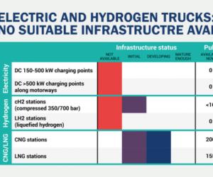 Nedostatek veřejných nabíjecích míst pro elektrické a vodíkové nákladní vozy