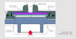 Zařízení pro měření zatížení od NSK má dvojité těsnění, které zabraňuje úniku kapaliny
