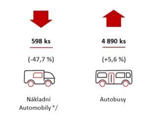 Česká republika již po páté překonala rekord ve výrobě vozidel