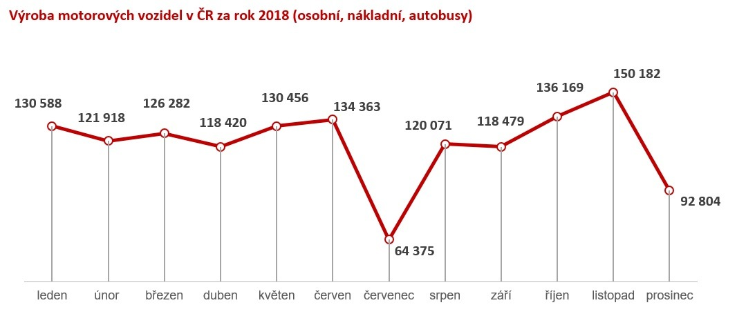 Výroba vozidel v ČR za rok 2018