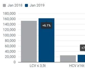 Registrace užitkových vozidel: + 6,2 % v lednu 2019