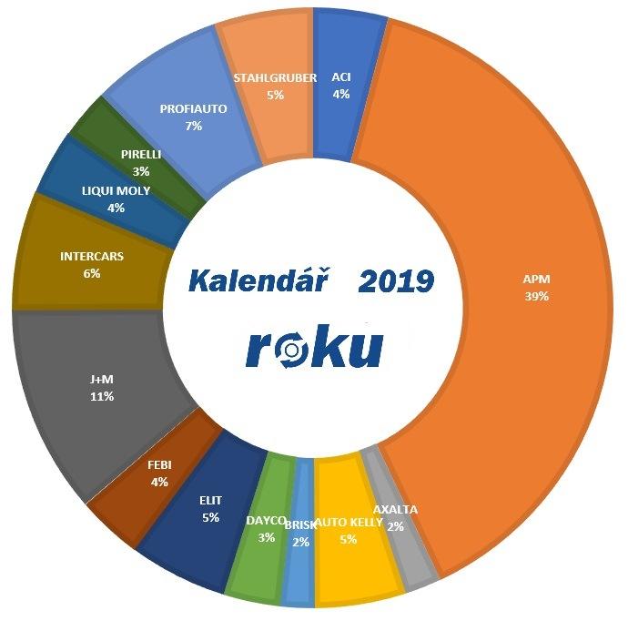 Graf kalendáře roku 2019 na portálu motofocus.cz