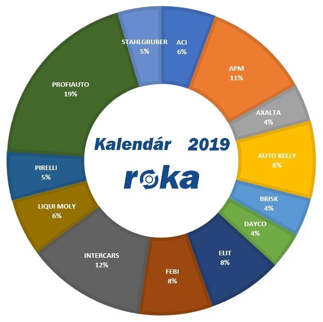 Graf kalendáře roku 2019 na portálu motofocus.sk