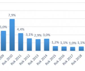 Výsledky kontrol jakosti pohonných hmot v roce 2018