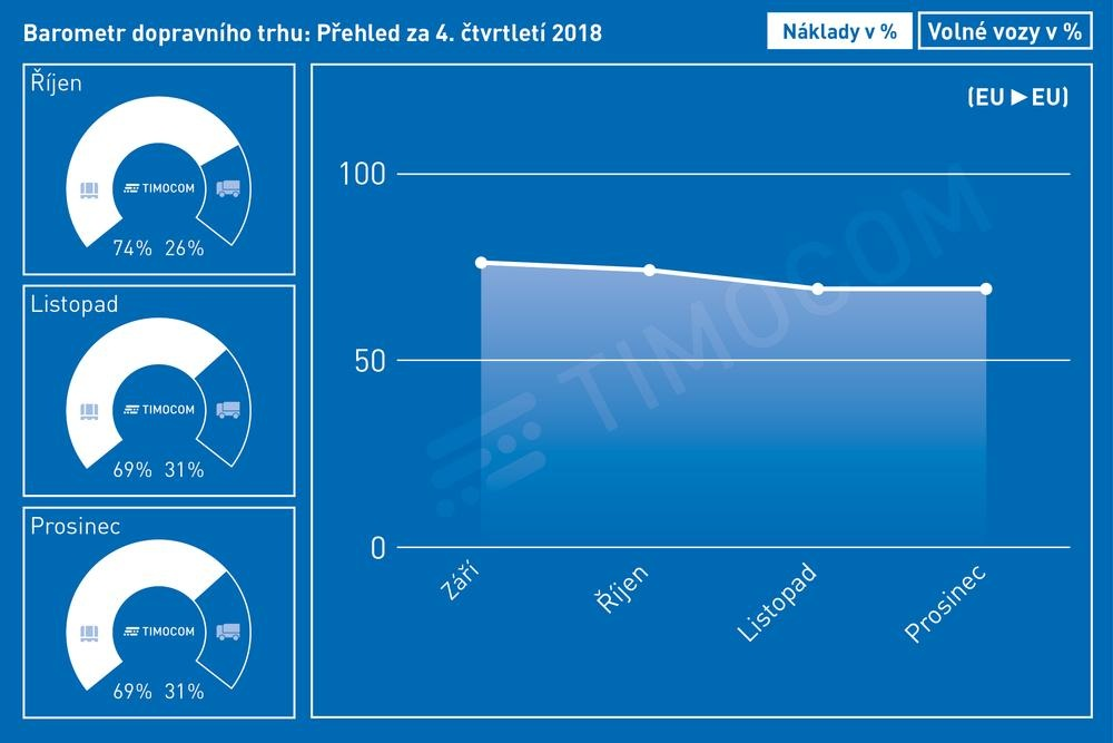 Barometr dopravního trhu - poslední čtvrtletí 2018
