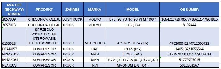 Příklady novinek pro nákladní vozy a autobusy od AVA Cooling
