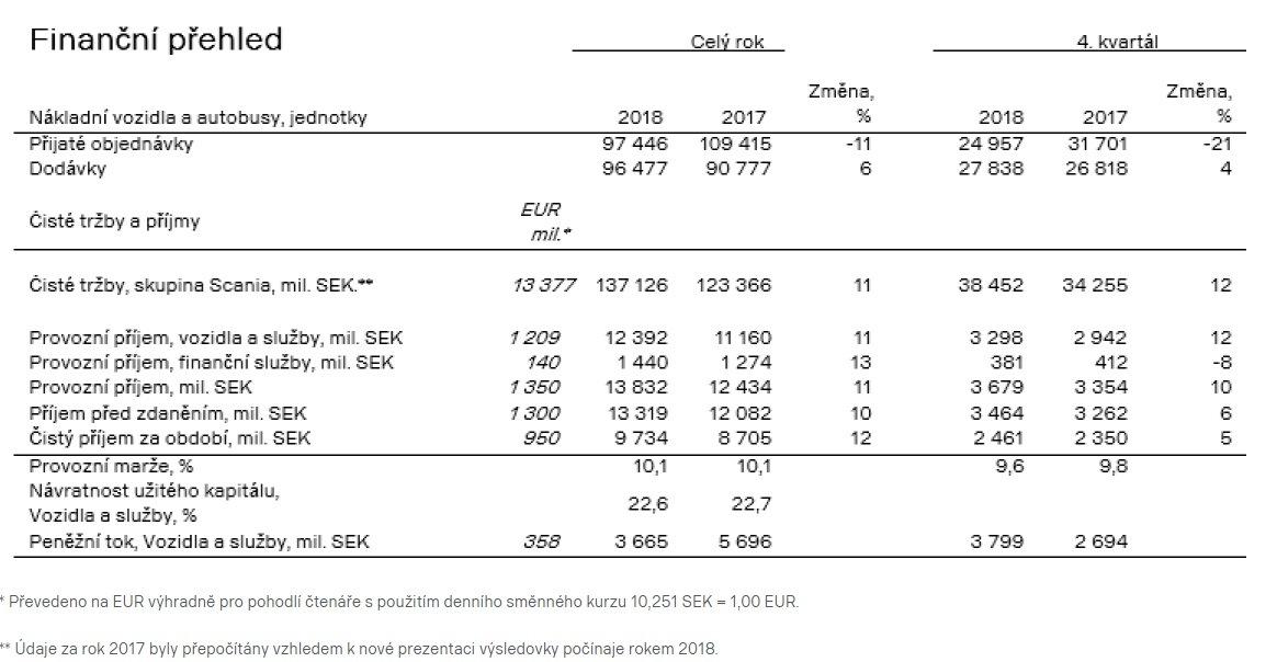 Přehled hospodaření společnosti Scania za období leden - prosinec 2018