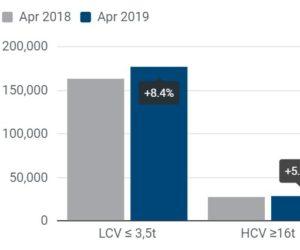 Registrace užitkových vozidel: + 5,8 % čtyři měsíce do roku 2019; + 7,8 % v dubnu