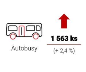 AutoSAP: Výroba a odbyt vozidel od ledna do dubna 2019 jsou na stabilní úrovni, v dubnu došlo k meziročnímu růstu