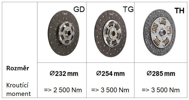 Porovnání průměru tlumičů vibrací v následujících technologiích: GD, TG, TH