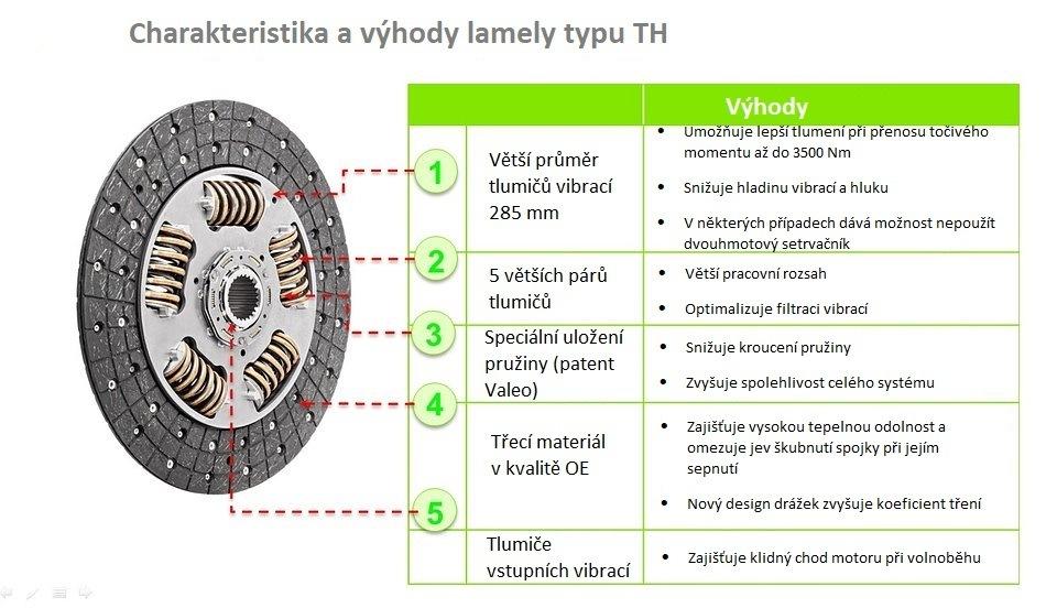 Krátká charakteristika spojkové lamely typu TH