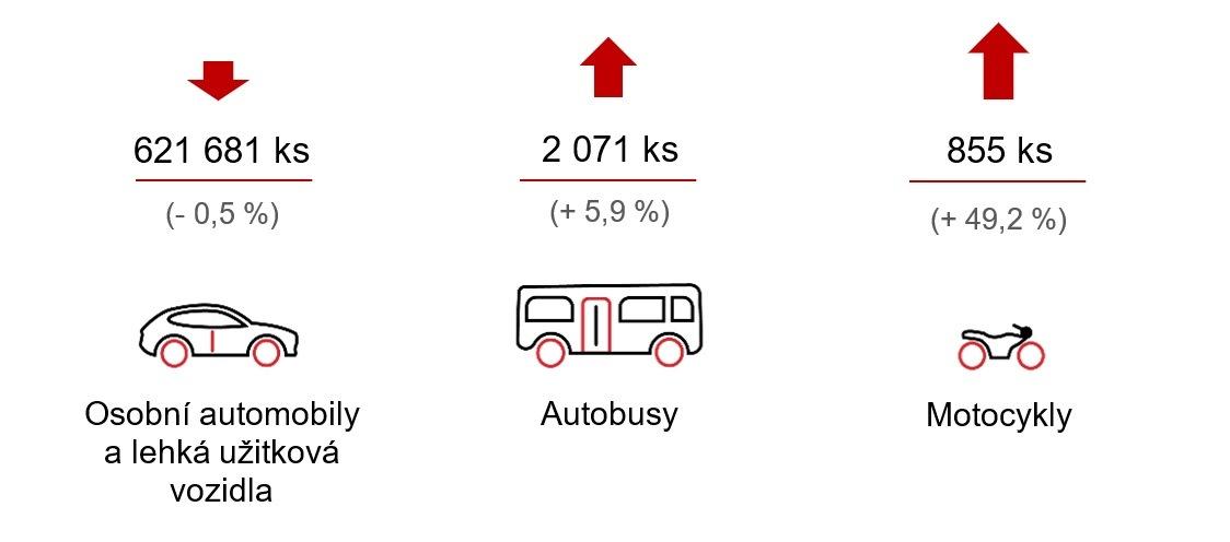 Přehled o výrobě a odbytu motorových vozidel v České republice