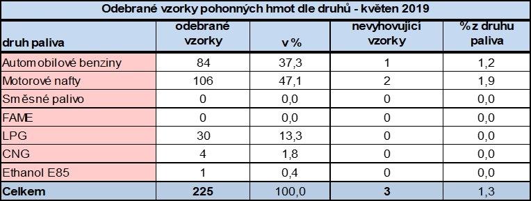 V květnu nevyhověly tři vzorky pohonných hmot dle ČOI