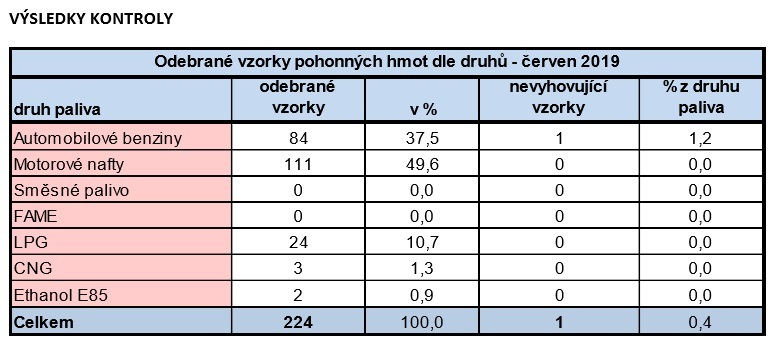 Červnové výsledky PHM od ČOI