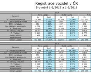 Statistika vozidel registrovaných v ČR za 1. pololetí roku 2019