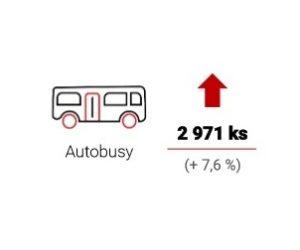 Výroba vozidel v Česku opět roste