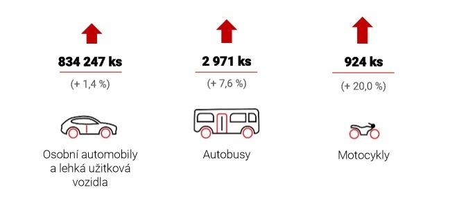 Výroba vozidel dle SAP v Česku opět roste