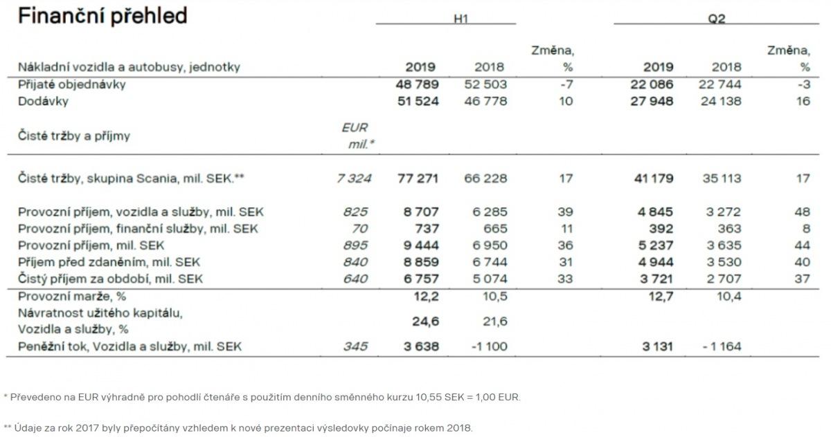 hospodaření společnosti Scania za období leden - červen 2019