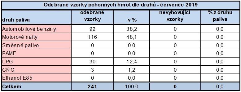 ČOI vyýsledky PHM červenec 2019