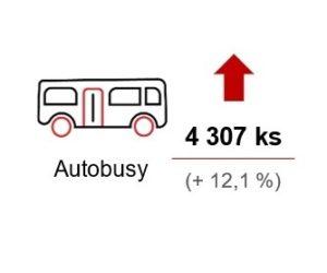 Produkce motorových vozidel je v ČR na úrovni loňského roku