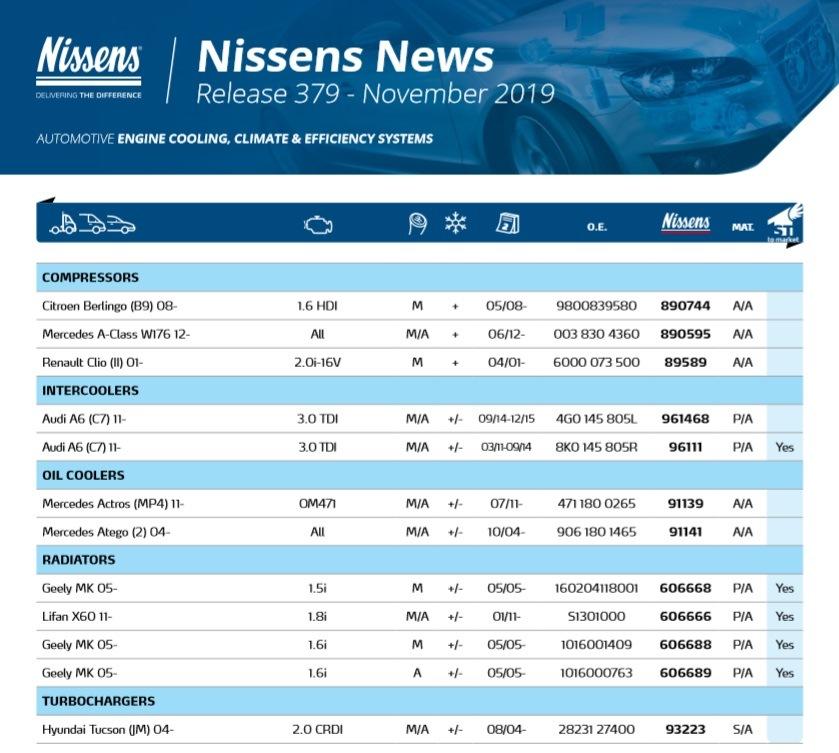 novinky firmy Nissens za listopad 2019