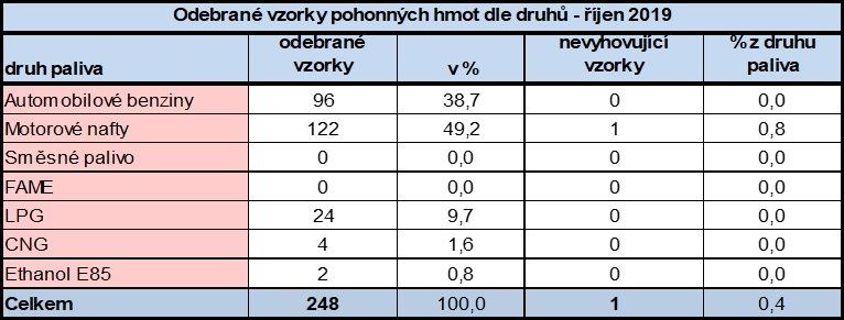 Výsledky kontroly PHM v říjnu 2019