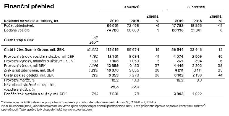 Přehled hospodaření společnosti Scania za období leden - září 2019
