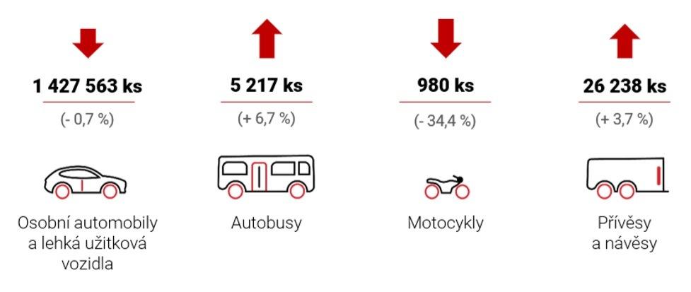Výroba v České republice 2019