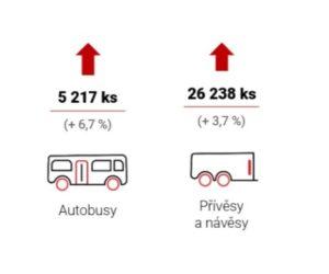 Silničních vozidel bylo vloni v Česku vyrobeno více než 1,45 milionu