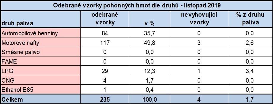 Listopad 2019 ČOI kontrola PHM