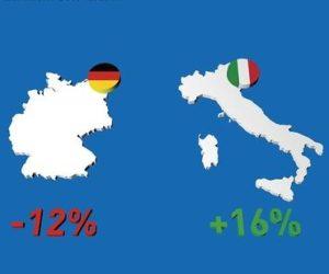 Německo oslabuje, Itálie je výjimkou v celkovém trendu