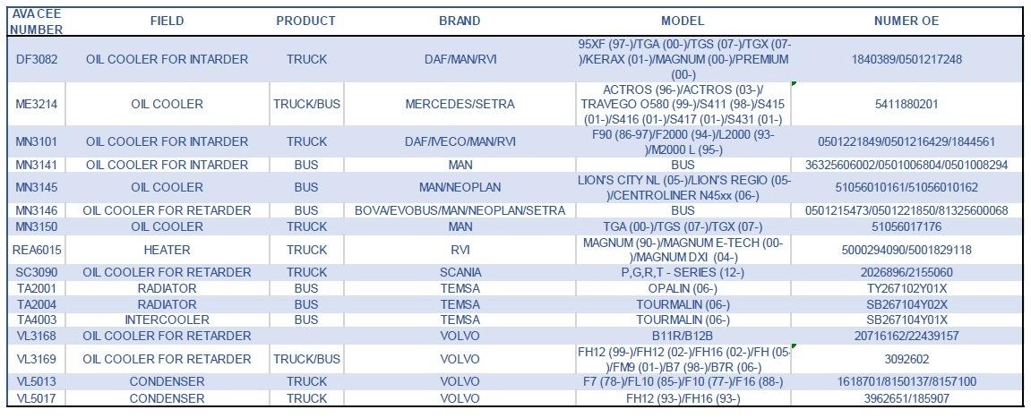 Seznam novinek AVA pro nákladní vozy a autobusy březen 2020