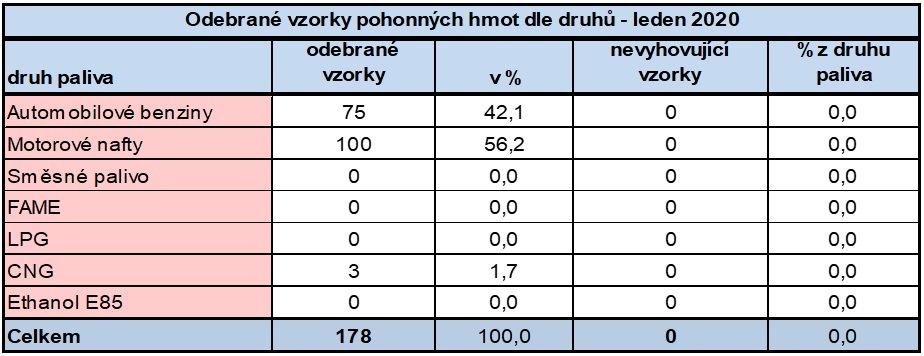 ČOI výsledky PHM leden 2020