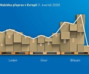 Dopravní barometr TIMOCOM: Evropský dopravní trh se zmítá pod náporem korony