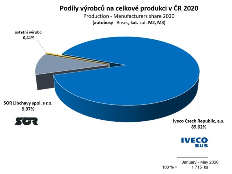 Podíl výrobců na celkové produkci v ČR 2020 autobusy