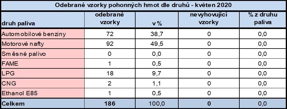 V květnu vyhověly všechny odebrané vzorky pohonných hmot