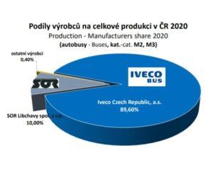 Červen přinesl mírné oživení výroby vozidel v ČR