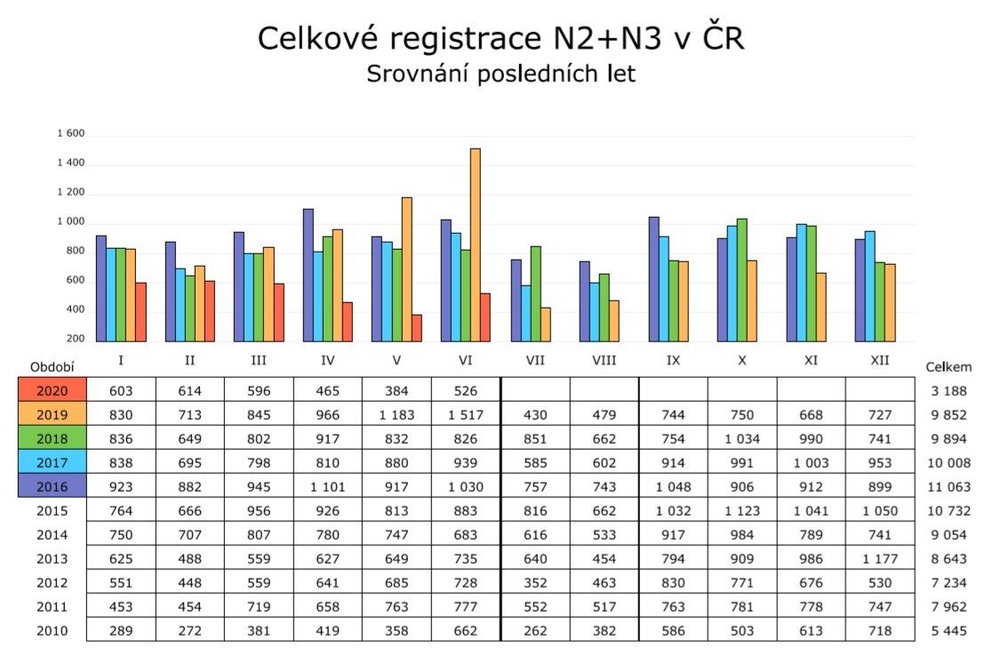 SDA: Registrace vozidel v ČR za 1-6/2020